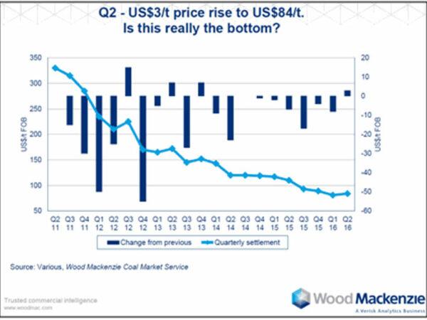 Graf cen uhlí